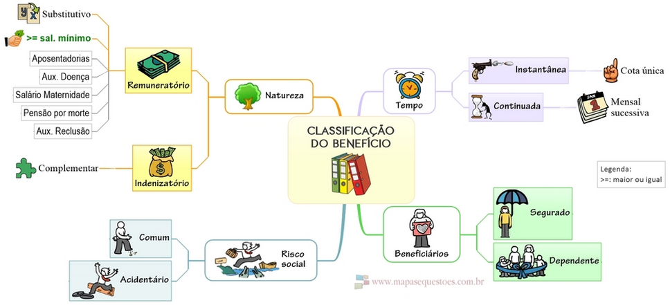 Mapa Mental  - Direito Previdenciário - Classificacao do Beneficio