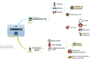 mapa mental com mindmanager