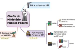 Legislção do MPU- Chefia do MP